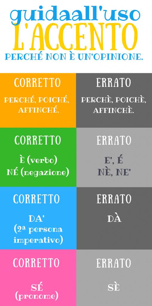 Infografica sull'uso dell'accento