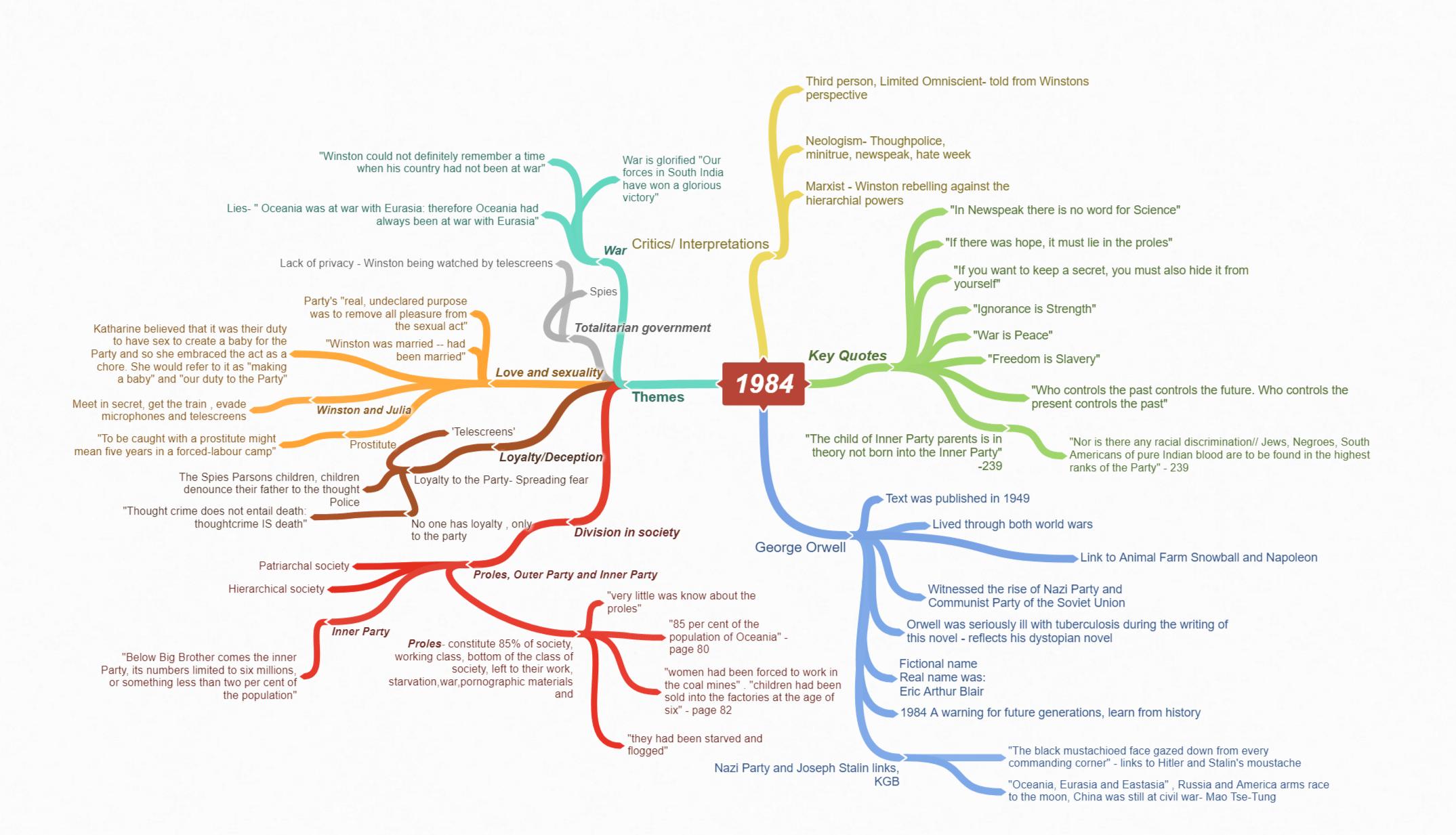 Coggle e le mappe concettuali