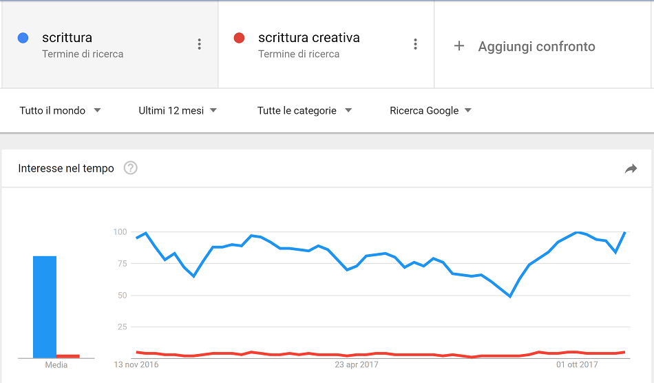 Seo Tool: Google Trends