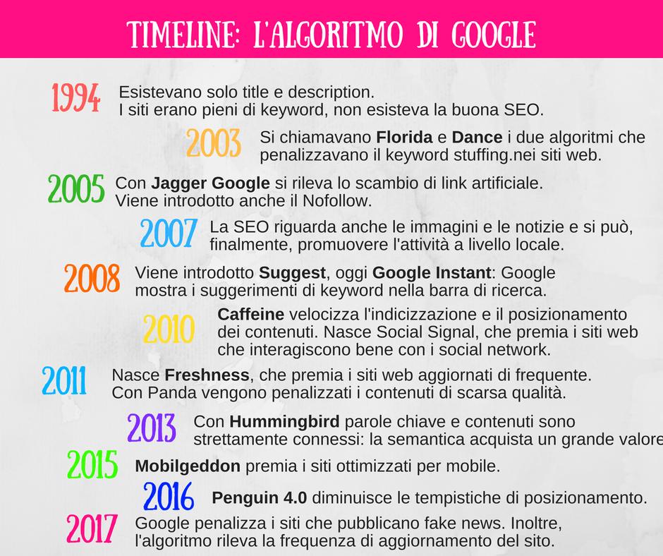 Come cambia l'algoritmo di Google: dal 1994 ad oggi