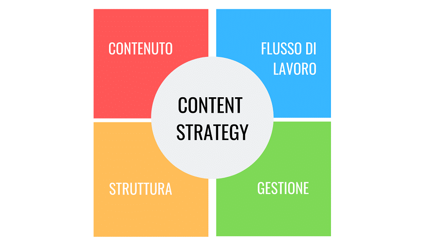 Content strategy e piano editoriale