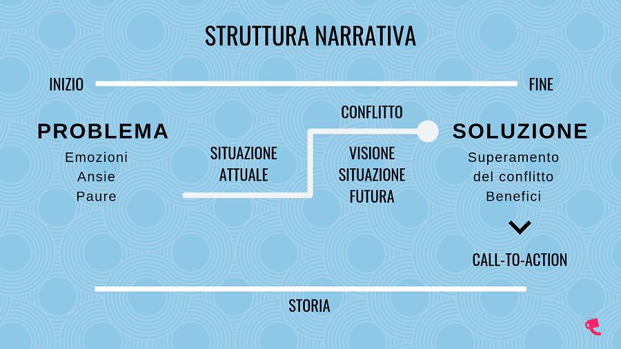 Mappa della struttura narrativa