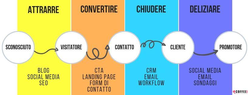 Inbound marketing: il processo di acquisto per convertire gli utenti in clienti